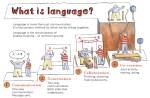 Che cos'è il linguaggio?