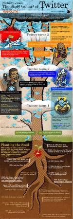 La storia di Twitter