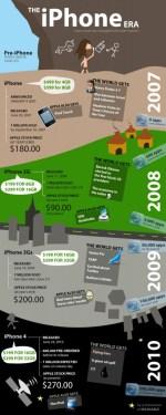 La storia dell'iPhone in una infografica