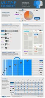 Con quale identità digitale frequentiamo il web? Una infografica