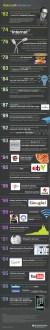 La storia di internet 1962-2010 in una infografica