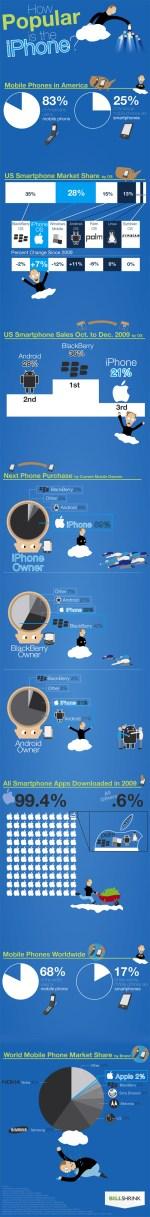 La popolarità dell'iPhone in una infografica