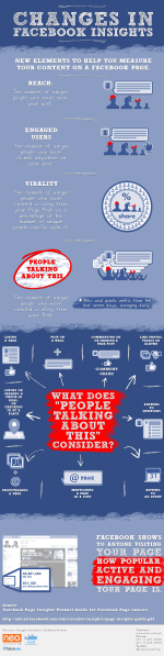 [Infografica] Insight Pagine Facebook