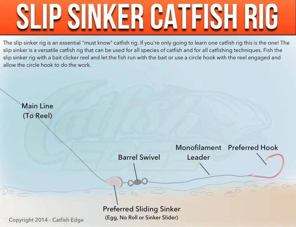 Slip Sinker Catfish Rig