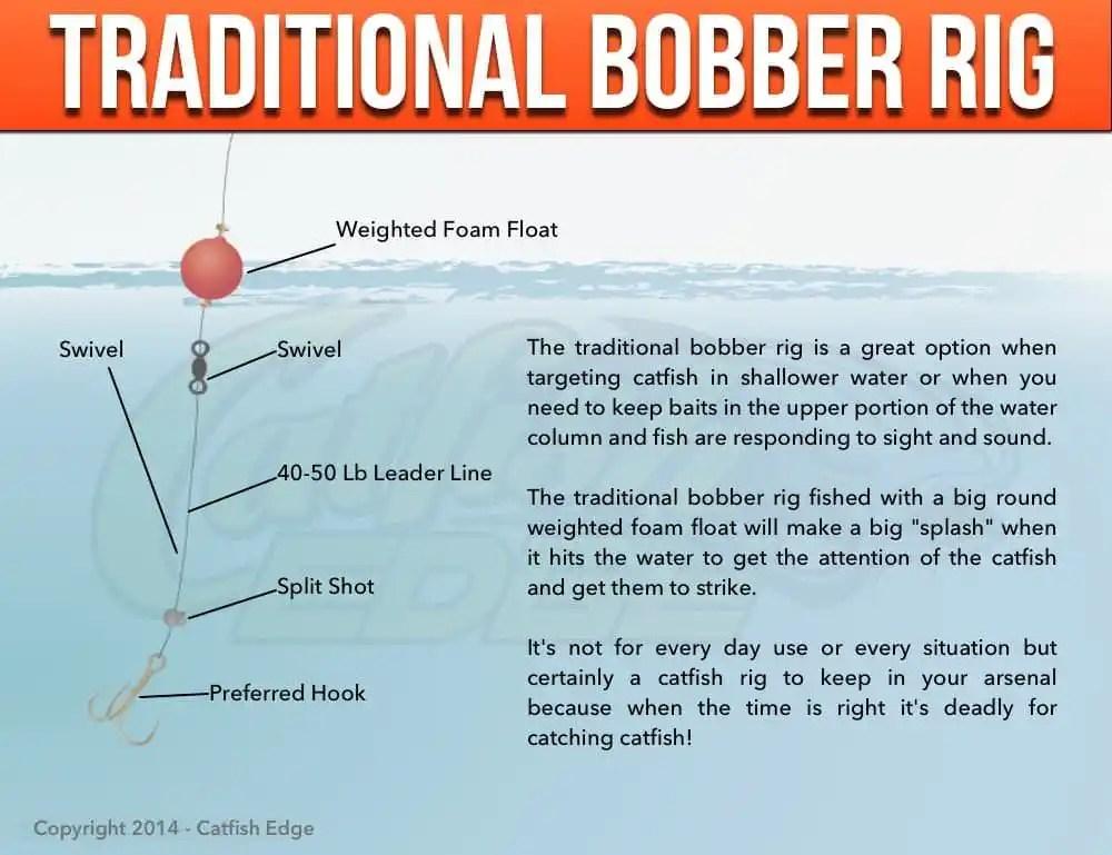 Traditional Bobber Rig For Catfish