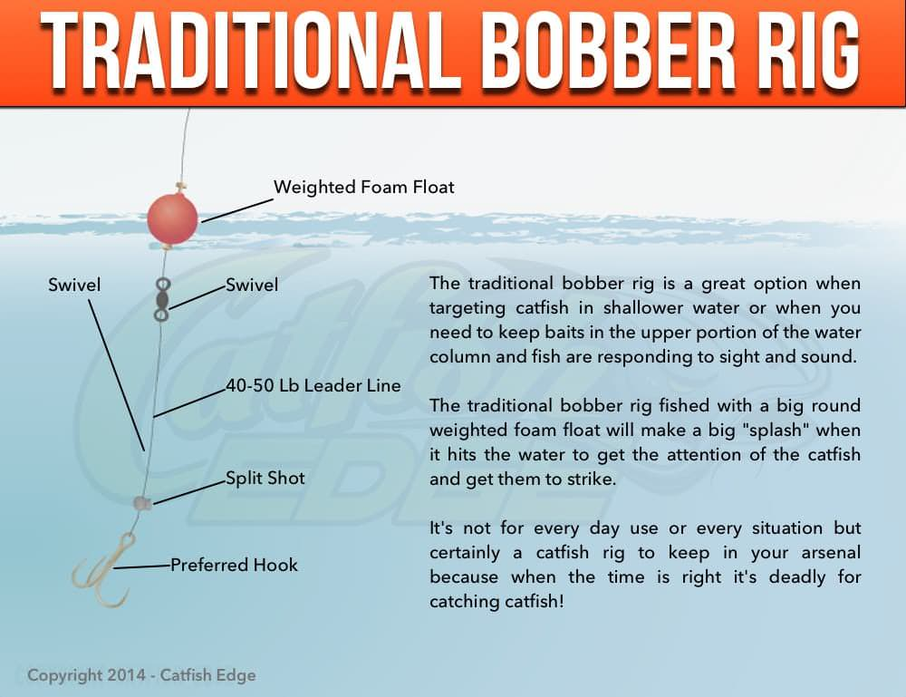 Traditional Bobber Rig For Catfish Splatting Cats
