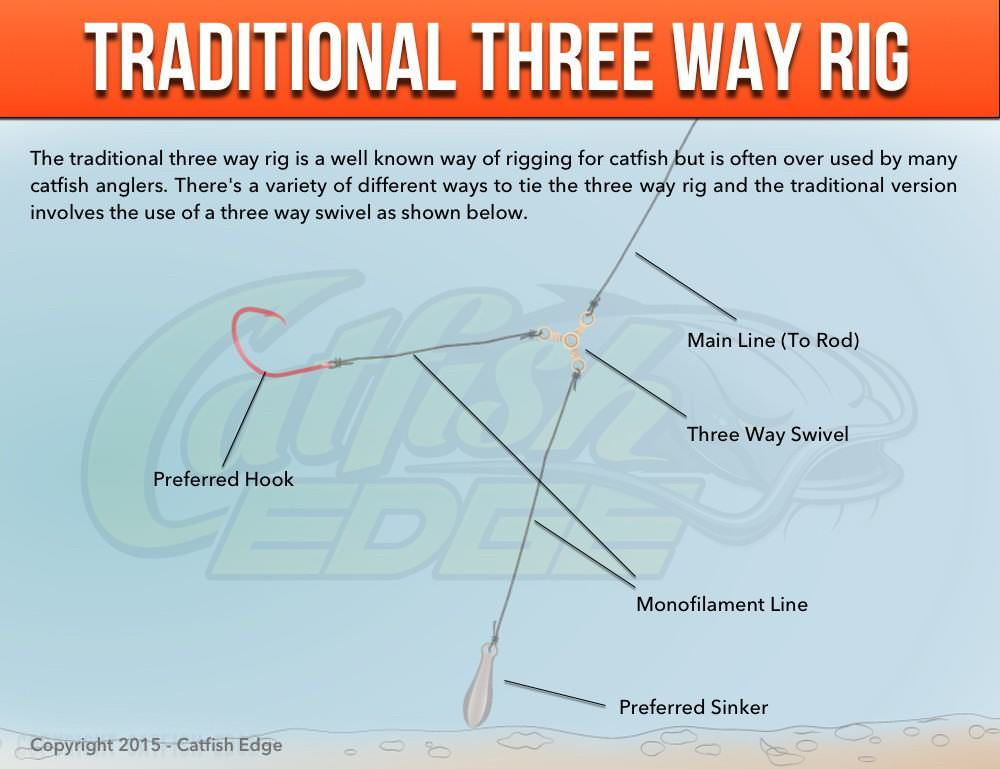 Three Way Rig For Catfish, Traditional, Modified and More