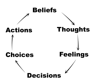 effect of negative thoughts