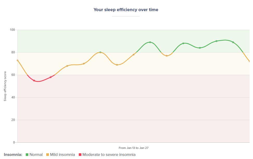 Sleep efficiency week 2