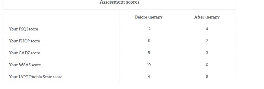 Sleepstation assessment scores