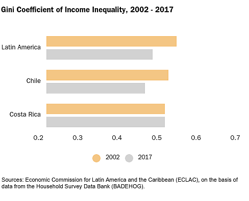Gini Coefficient of Income Inequality