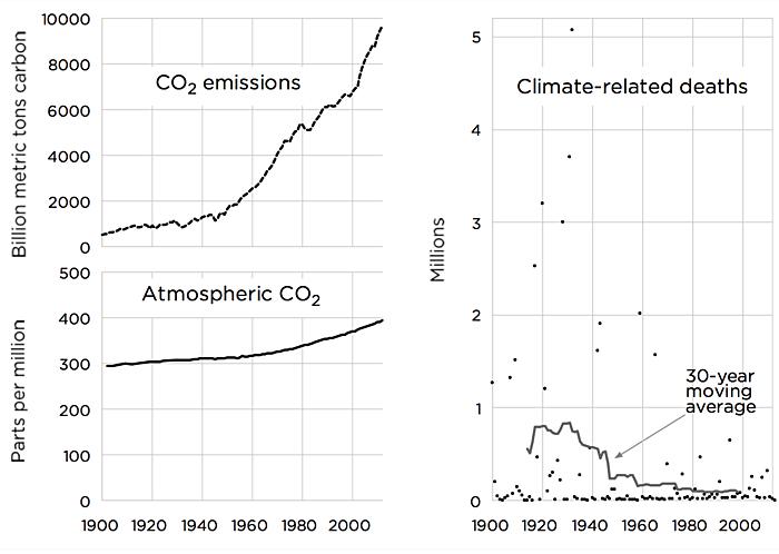 Fonti: Boden, Marland, Andres (2013);  Etheridge et al.  (1998);  Keeling et al.  (2001);  MacFarling Meure et al.  (2006);  Dati record IceCore uniti, Scripps Institution of Oceanography;  Database di emergenza internazionale EM-DAT