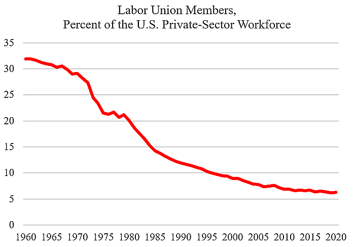 graph of union share