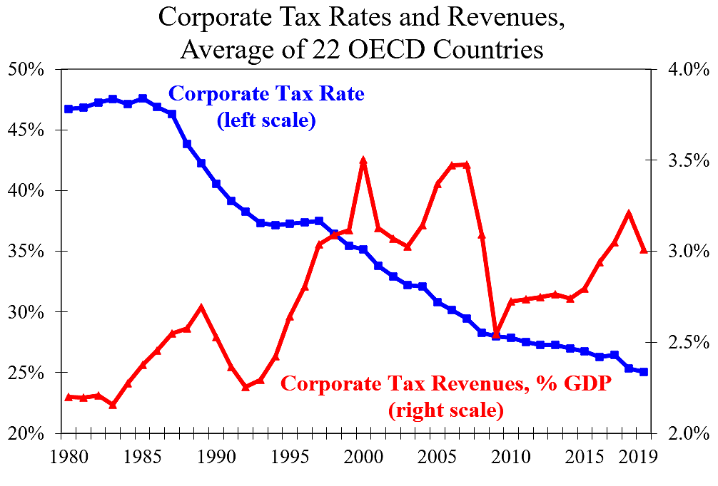 Corporate Tax Rate and Revenues in OECD since 1980