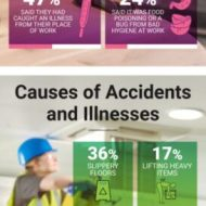 Young people more at risk of work place injury