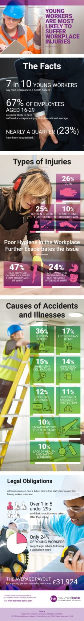 Young workers and work place injury
