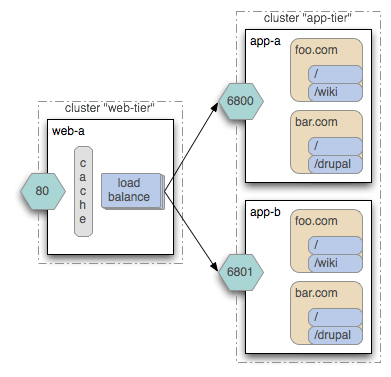 Cluster: Dynamic Server (Elastic Cloud) configuration
