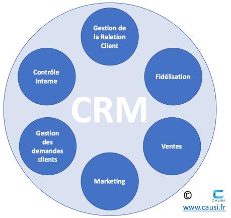 Activités prises en charge par le CRM