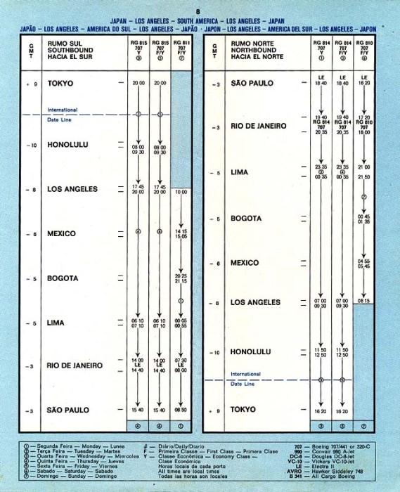Timetable da Varig do ano de 1969, com os horários do voo para Tóquio, notando-se a escala técnica em Honolulu. (coleção Marcelo Magalhães)