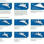 RÚSSIA: Aeronaves de combate da UAC