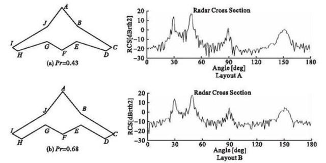 Estudos de RCS - China - Copy