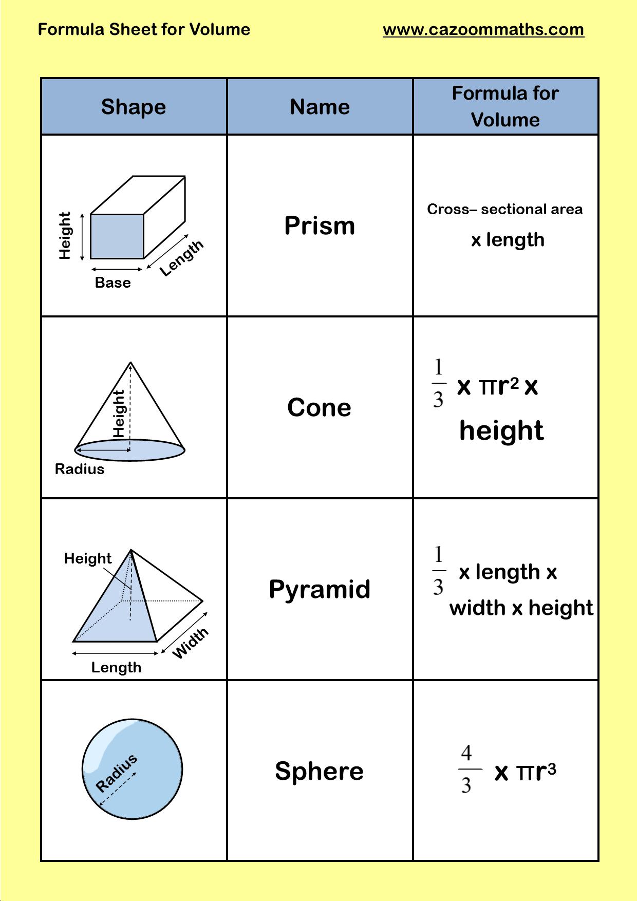 Formula Sheet For Volume