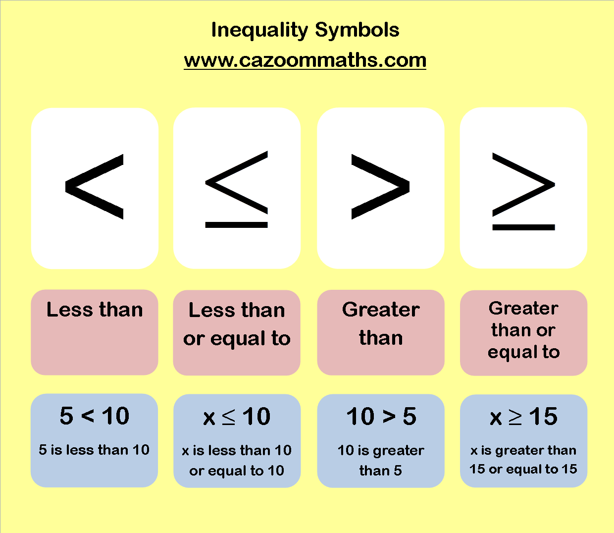 Inequalities Graph Write Solve Inequalities