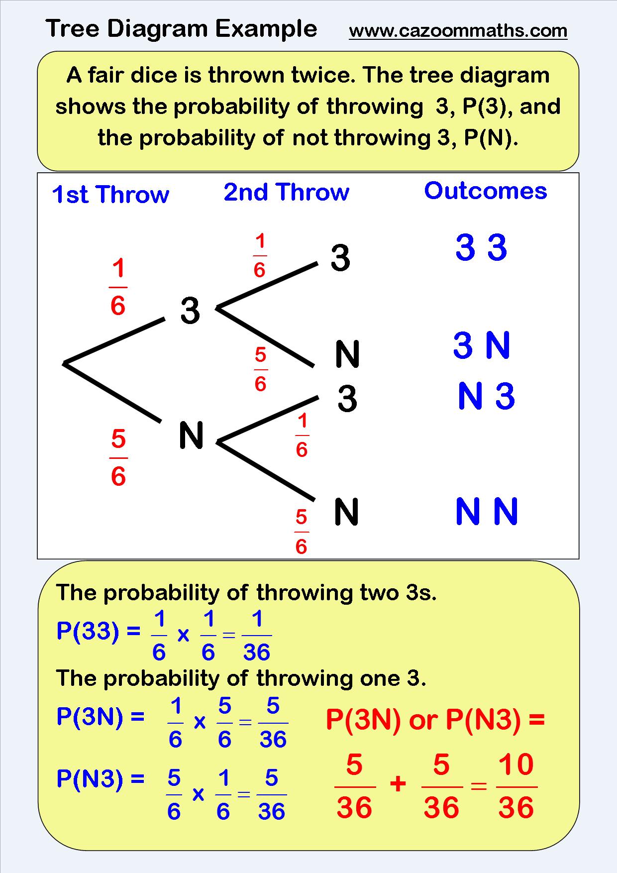 Math Tree Diagram Worksheet