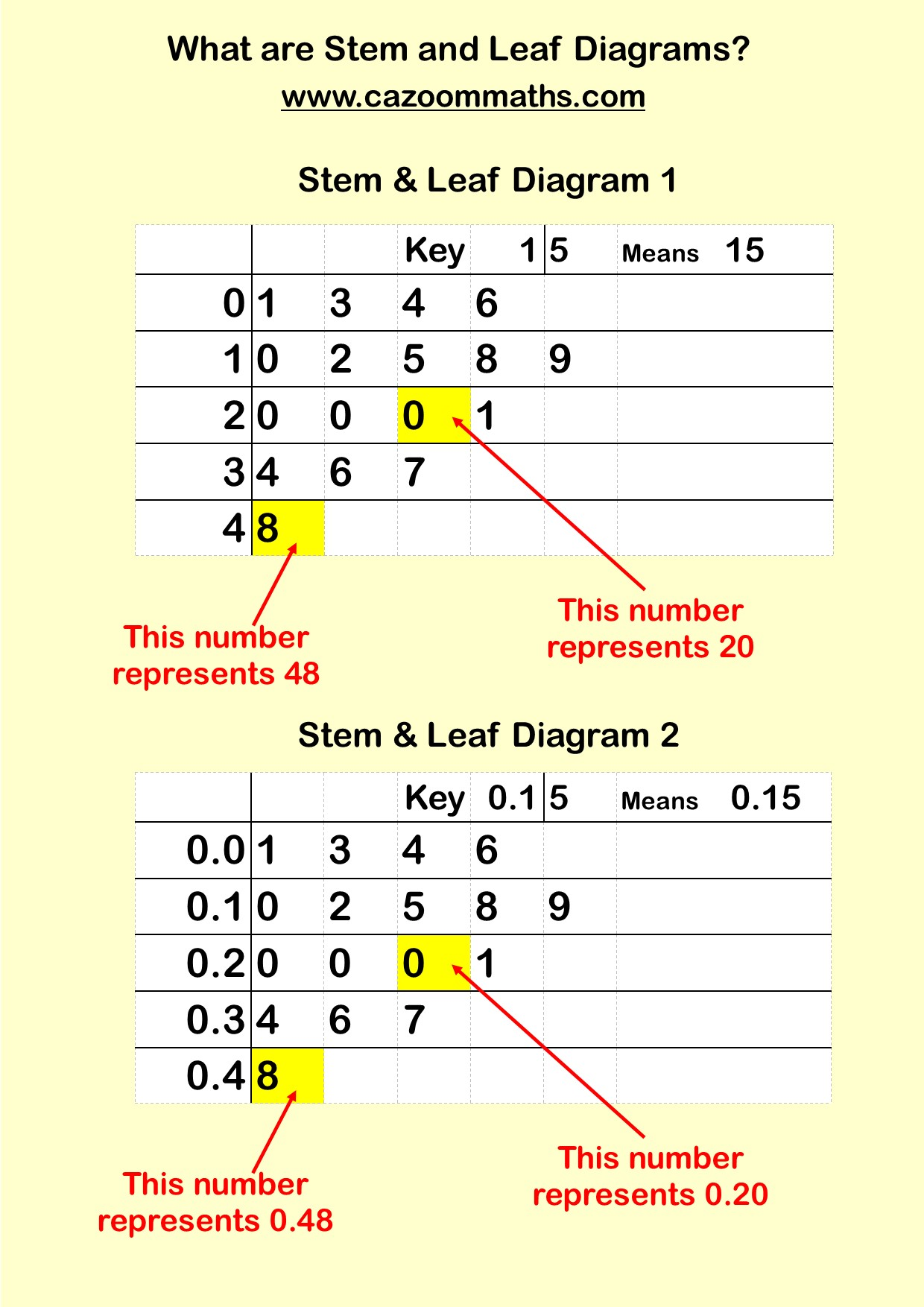 Stem And Leaf Diagrams Ks3 And Ks4 Maths Worksheets