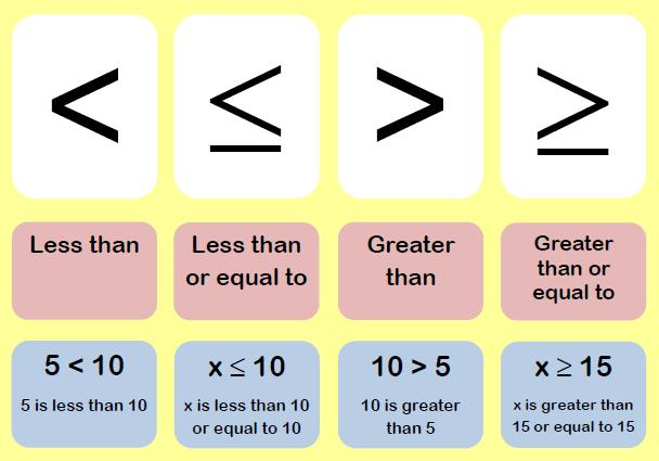 Inequalities Worksheets Cazoomy