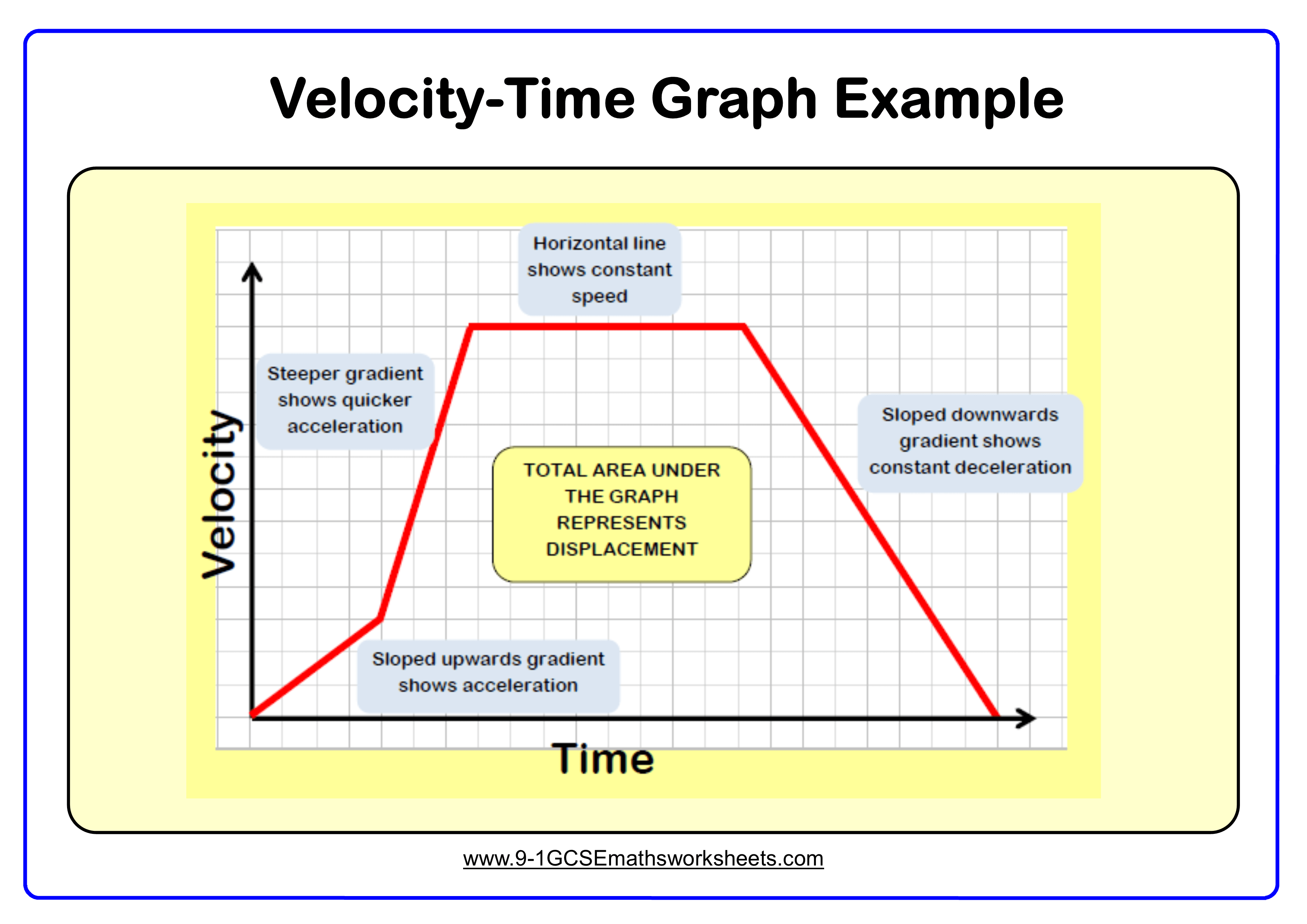 Speed Time Graphs Worksheets Cazoomy