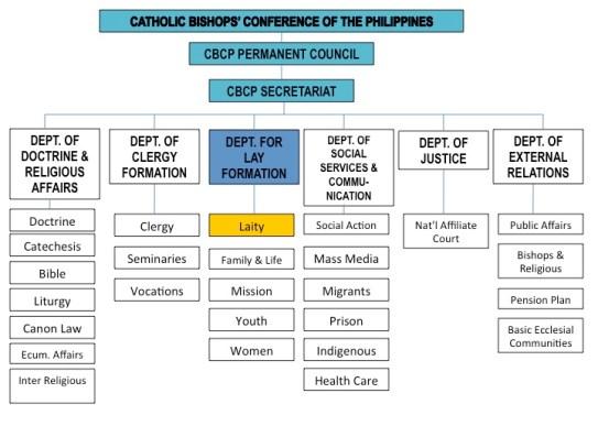 Cbcp Organizational Chart  Sangguniang Laiko Ng Pilipinas