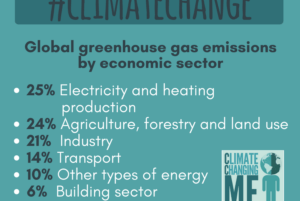 Climate Changing Me Campaign