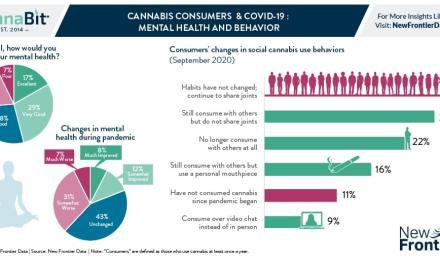 Consommateurs de cannabis et COVID-19