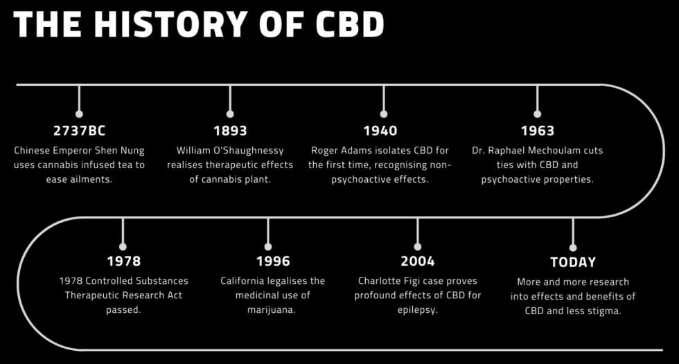 Zaujímavosti o CBD - história CBD