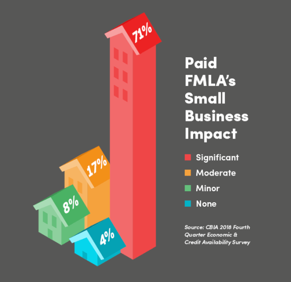 Paid FMLA small business impact