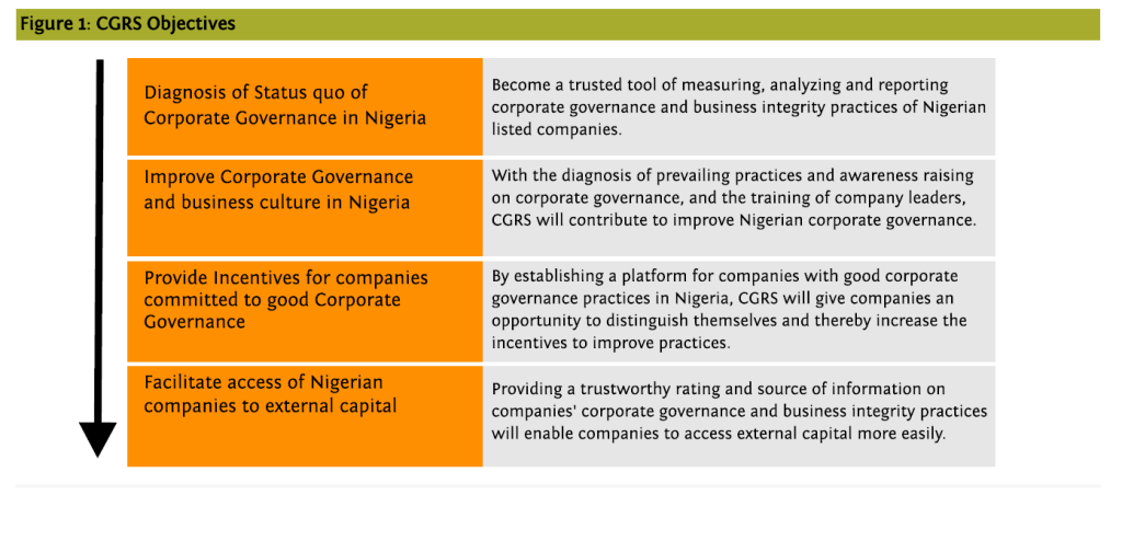 Corporate Governance Rating System Objectives