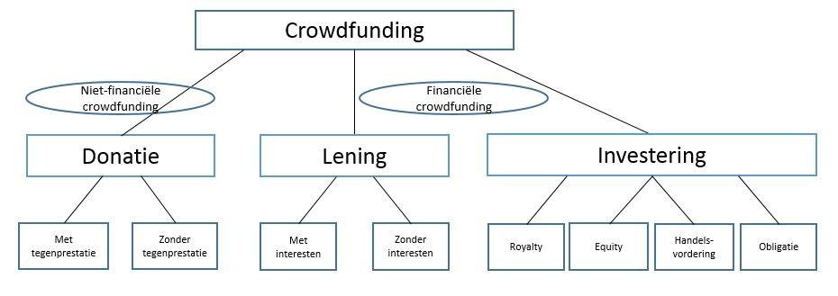 Crowdfunding_schema