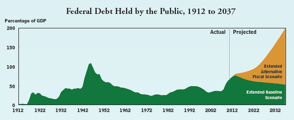 Federal Debt Held by the Public, 1912 to 2037
