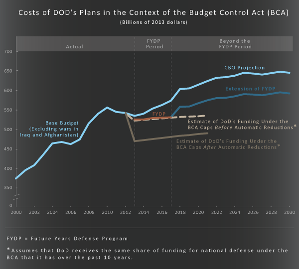 Costs of DOD's Plans in the Context of the Budget Control Act