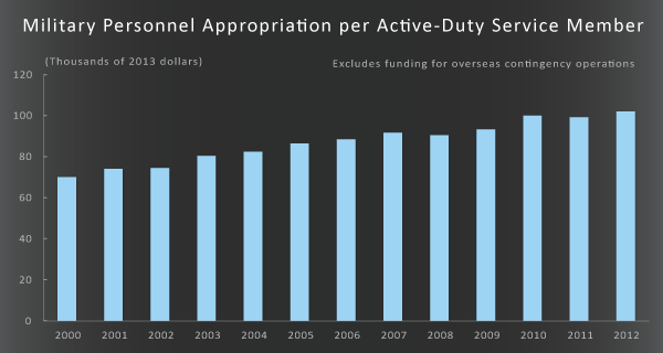 Military Personnel Appropriation per Active-Duty Service Member