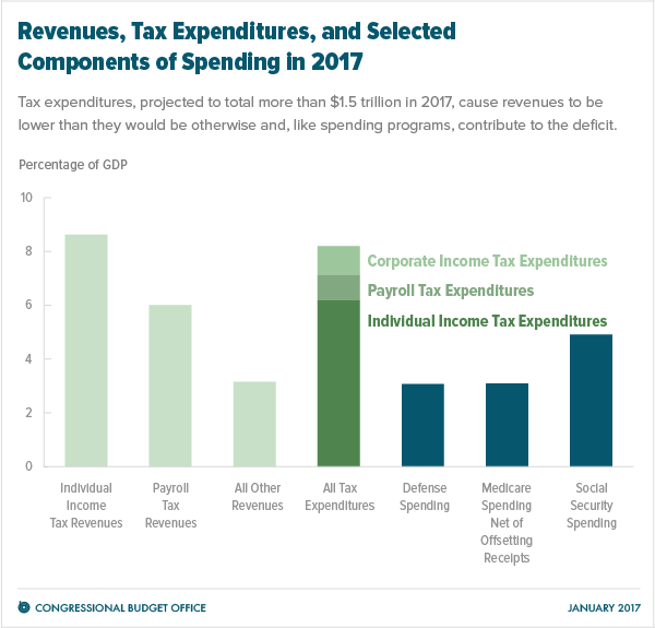 CBO comparison of Tax Expenditures, Revenues, and Selected Spending