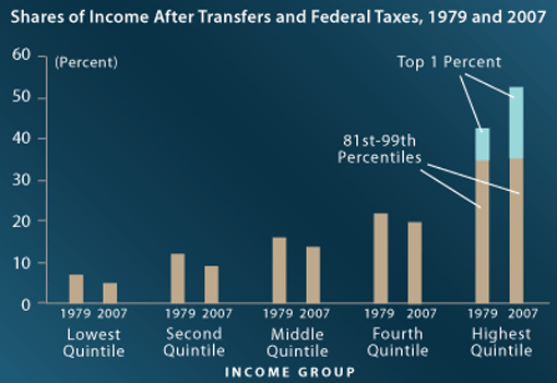 Shares of Income After Transfers and Federal Taxes, 1979 and 2007