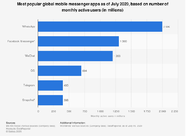 The most popular mobile messenger apps