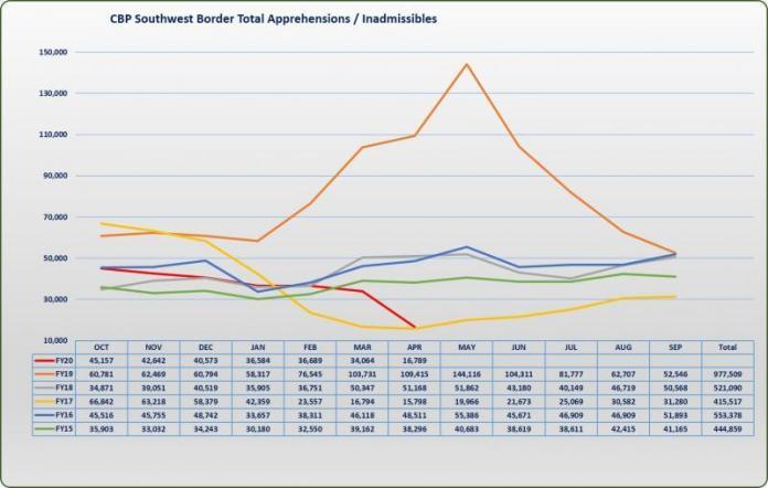 FY20_SWB_APR_Migration Graphic