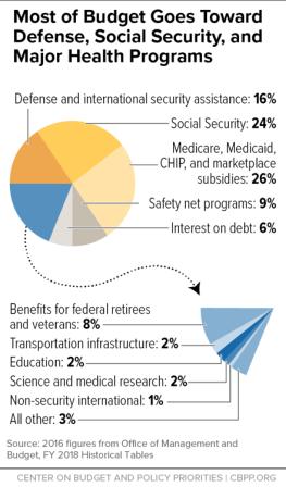 Federal Budget allocations