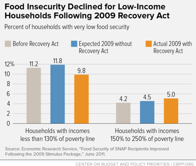 Food Insecurity Declined For Low Income Households Following 2009 Recovery Act