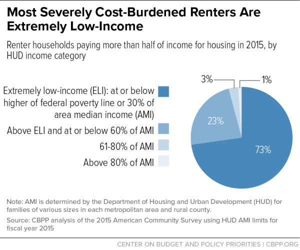 Most Severely Cost-Burdened Renters Are Extremely Low ...