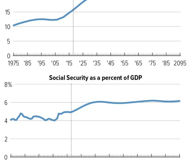 Social Securitys Growth Roughly Tracks Populations Aging