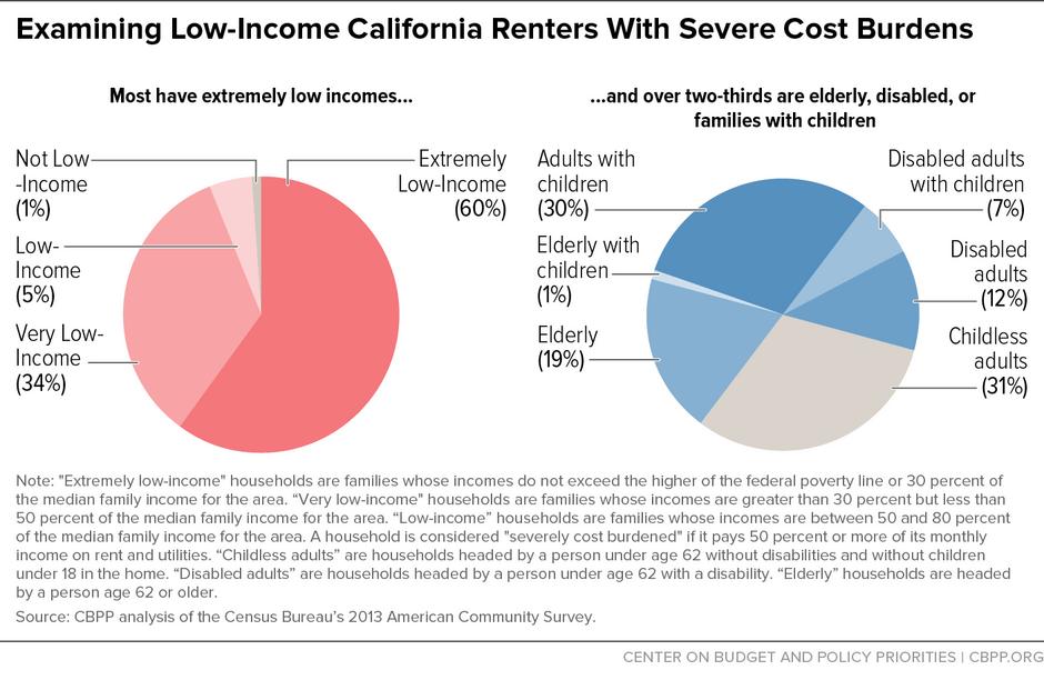 How Housing Vouchers Can Help Address California's Rental ...